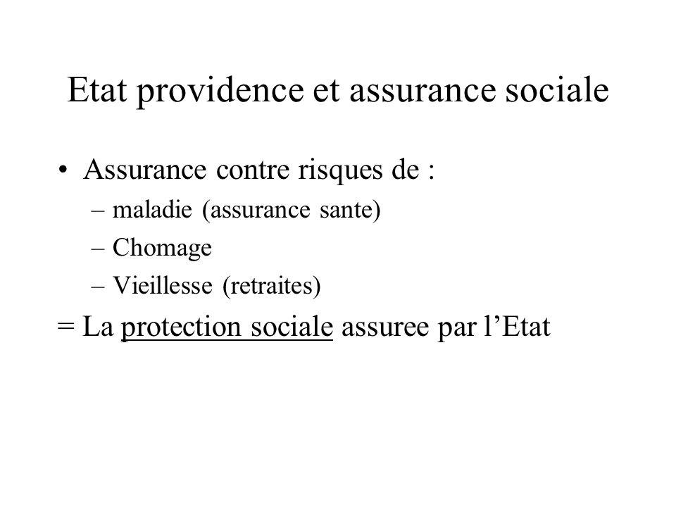 Etat providence et assurance sociale Assurance contre risques de : –maladie (assurance sante) –Chomage –Vieillesse (retraites) = La protection sociale assuree par lEtat