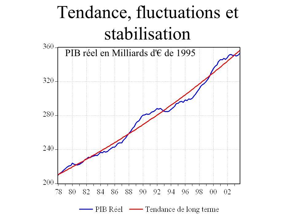 Tendance, fluctuations et stabilisation PIB réel en Milliards d de 1995