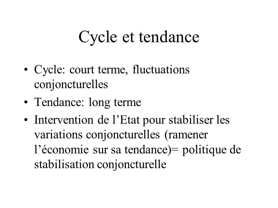 Cycle et tendance Cycle: court terme, fluctuations conjoncturelles Tendance: long terme Intervention de lEtat pour stabiliser les variations conjoncturelles (ramener léconomie sur sa tendance)= politique de stabilisation conjoncturelle