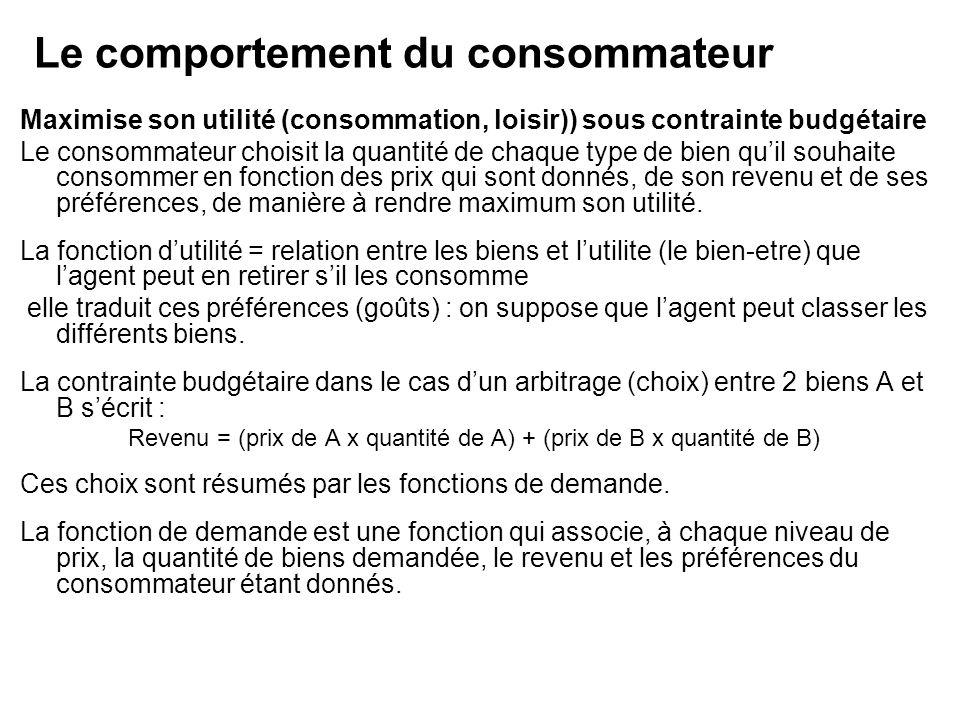 Le comportement du consommateur Maximise son utilité (consommation, loisir)) sous contrainte budgétaire Le consommateur choisit la quantité de chaque