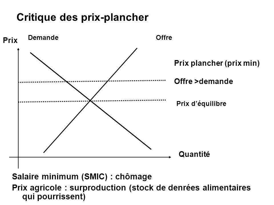 Prix Prix plancher (prix min) Offre >demande Critique des prix-plancher Offre Quantité Demande Prix déquilibre Salaire minimum (SMIC) : chômage Prix a