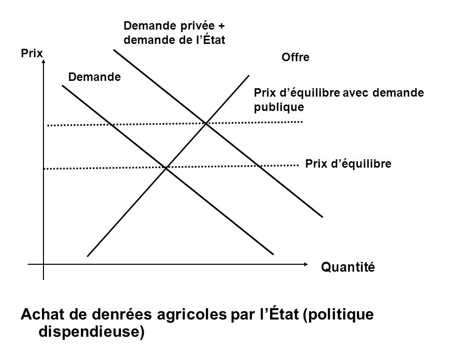 Achat de denrées agricoles par lÉtat (politique dispendieuse) Offre Quantité Demande privée + demande de lÉtat Demande Prix déquilibre Prix déquilibre avec demande publique Prix