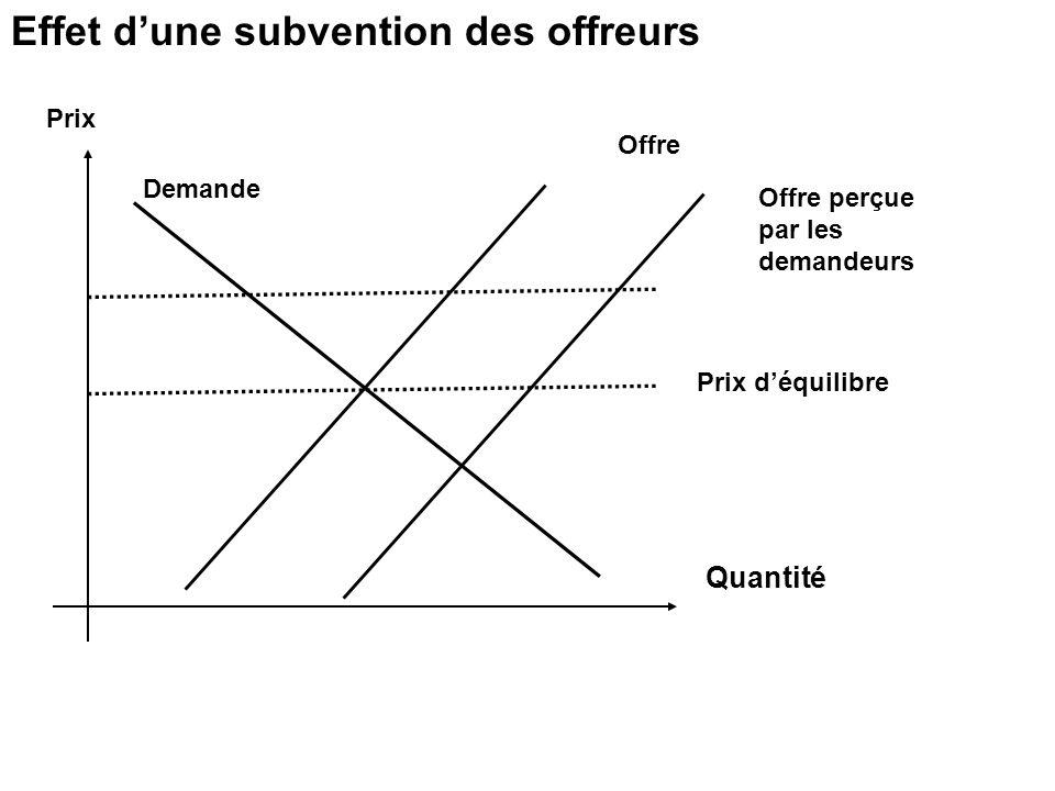 Prix déquilibre Offre Quantité Demande Effet dune subvention des offreurs Prix Offre perçue par les demandeurs