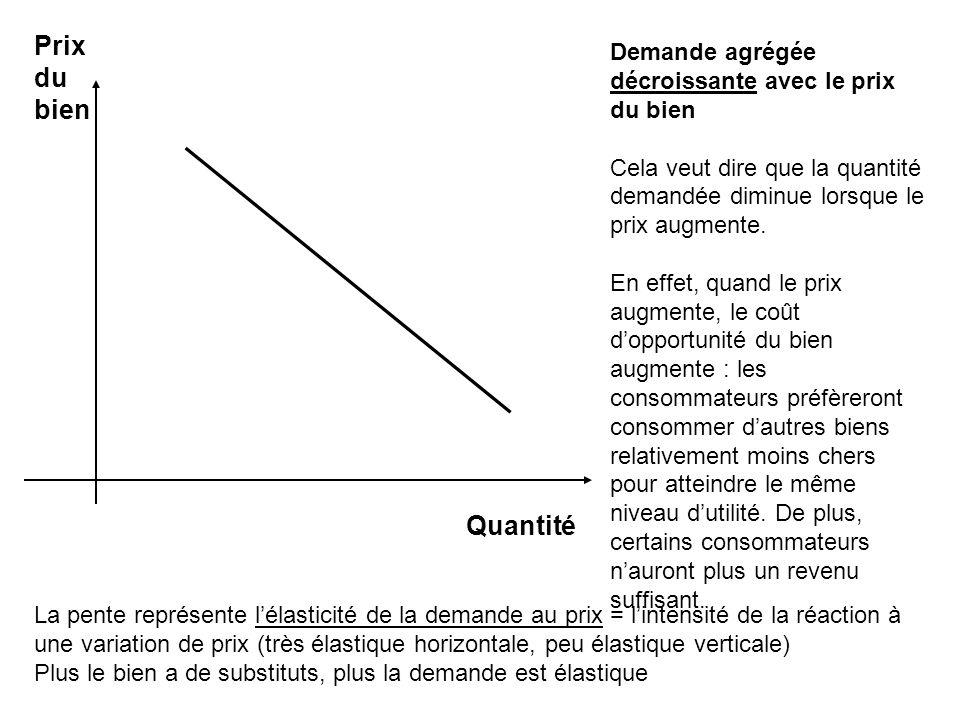 Prix du bien Demande agrégée décroissante avec le prix du bien Cela veut dire que la quantité demandée diminue lorsque le prix augmente.