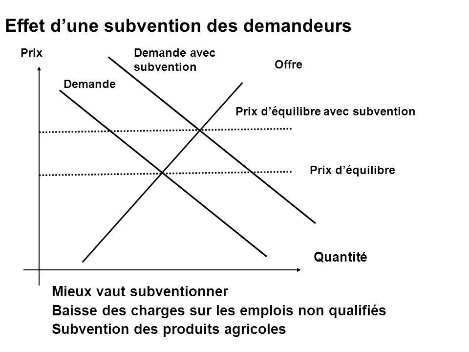 Prix déquilibre Prix déquilibre avec subvention Offre Quantité Demande avec subvention Demande Effet dune subvention des demandeurs Mieux vaut subvent