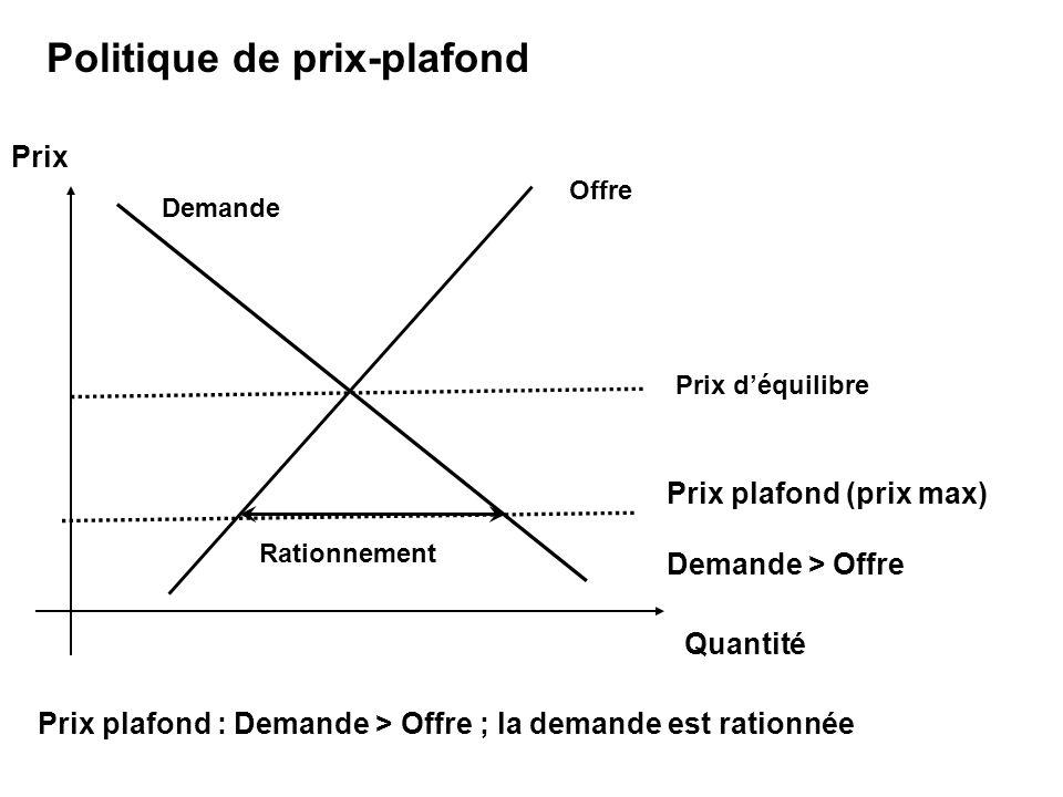 Prix Prix plafond (prix max) Demande > Offre Politique de prix-plafond Offre Quantité Demande Prix déquilibre Rationnement Prix plafond : Demande > Offre ; la demande est rationnée