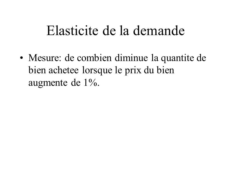 Elasticite de la demande Mesure: de combien diminue la quantite de bien achetee lorsque le prix du bien augmente de 1%.