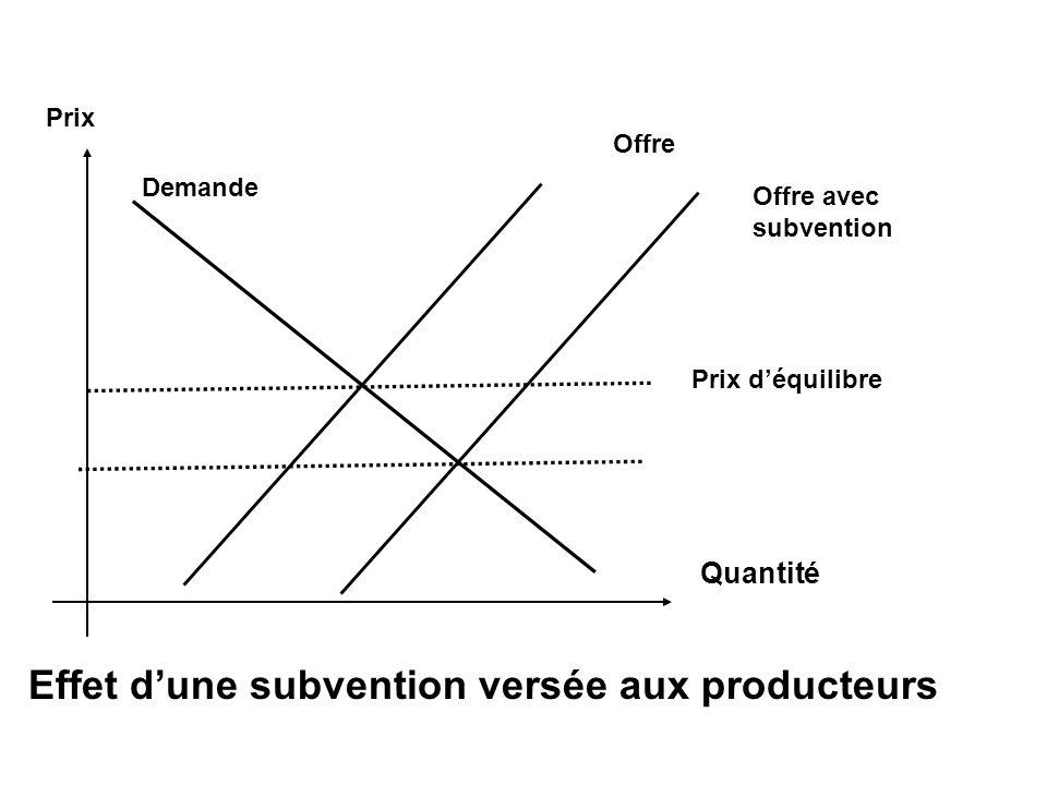 Prix déquilibre Offre Quantité Demande Prix Offre avec subvention Effet dune subvention versée aux producteurs