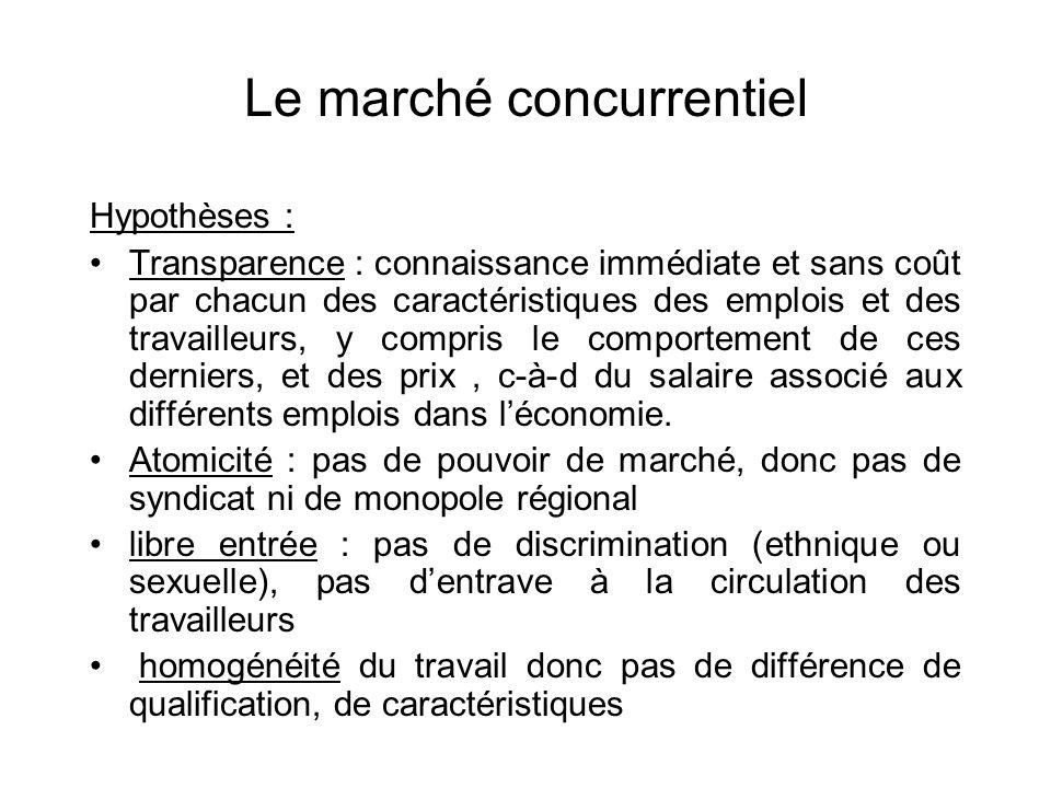 Le marché concurrentiel Hypothèses : Transparence : connaissance immédiate et sans coût par chacun des caractéristiques des emplois et des travailleur