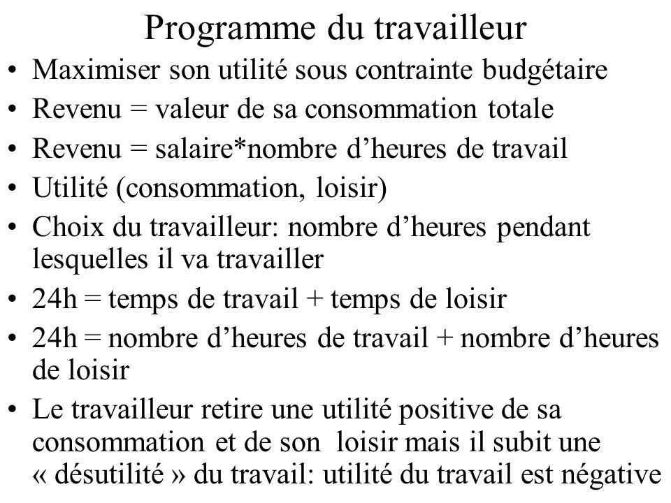 Programme du travailleur Maximiser son utilité sous contrainte budgétaire Revenu = valeur de sa consommation totale Revenu = salaire*nombre dheures de