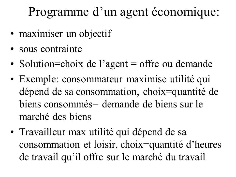 Programme dun agent économique: maximiser un objectif sous contrainte Solution=choix de lagent = offre ou demande Exemple: consommateur maximise utili