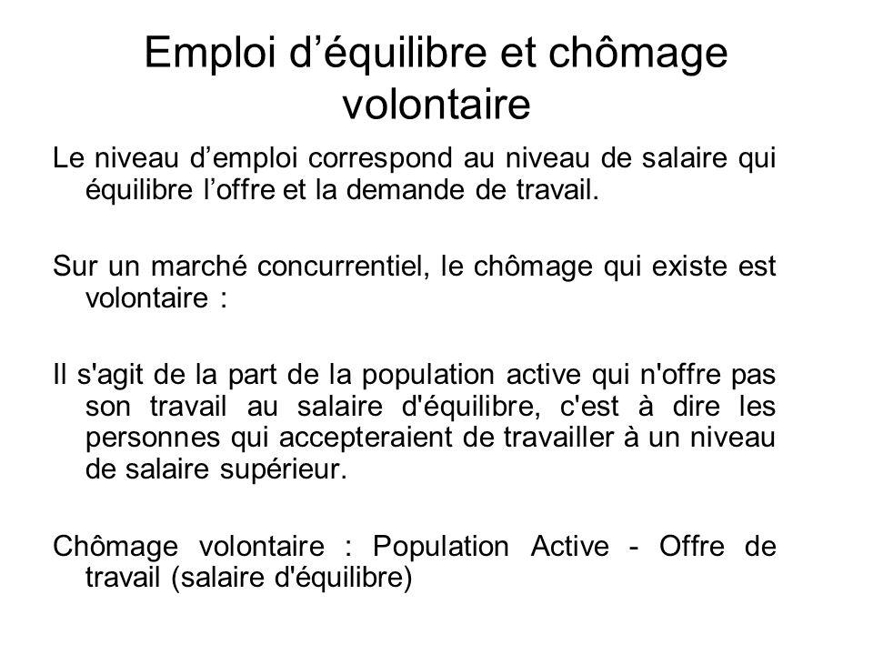 Emploi déquilibre et chômage volontaire Le niveau demploi correspond au niveau de salaire qui équilibre loffre et la demande de travail. Sur un marché