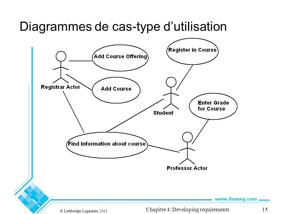 © Lethbridge/Laganière 2001 Chapitre 4: Developing requirements15 Diagrammes de cas-type dutilisation
