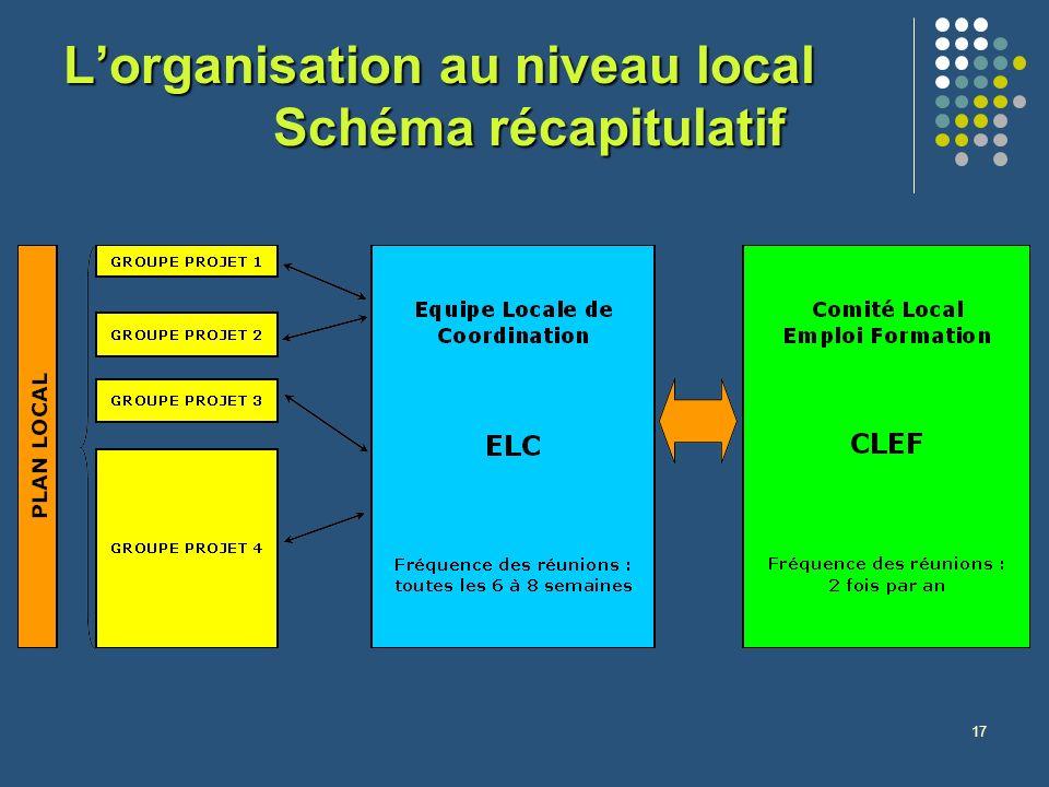 17 Lorganisation au niveau local Schéma récapitulatif