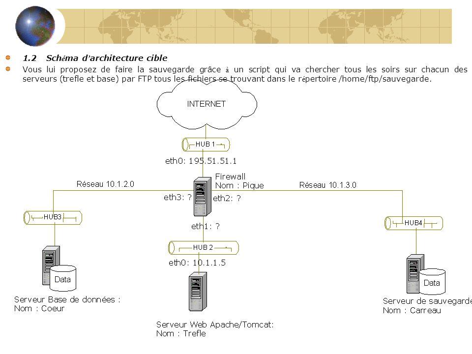 Exercice 1.2 Sch é ma d architecture cible Vous lui proposez de faire la sauvegarde grâce à un script qui va chercher tous les soirs sur chacun des serveurs (trefle et base) par un GET FTP tous les fichiers se trouvant dans le r é pertoire /home/ftp/sauvegarde.