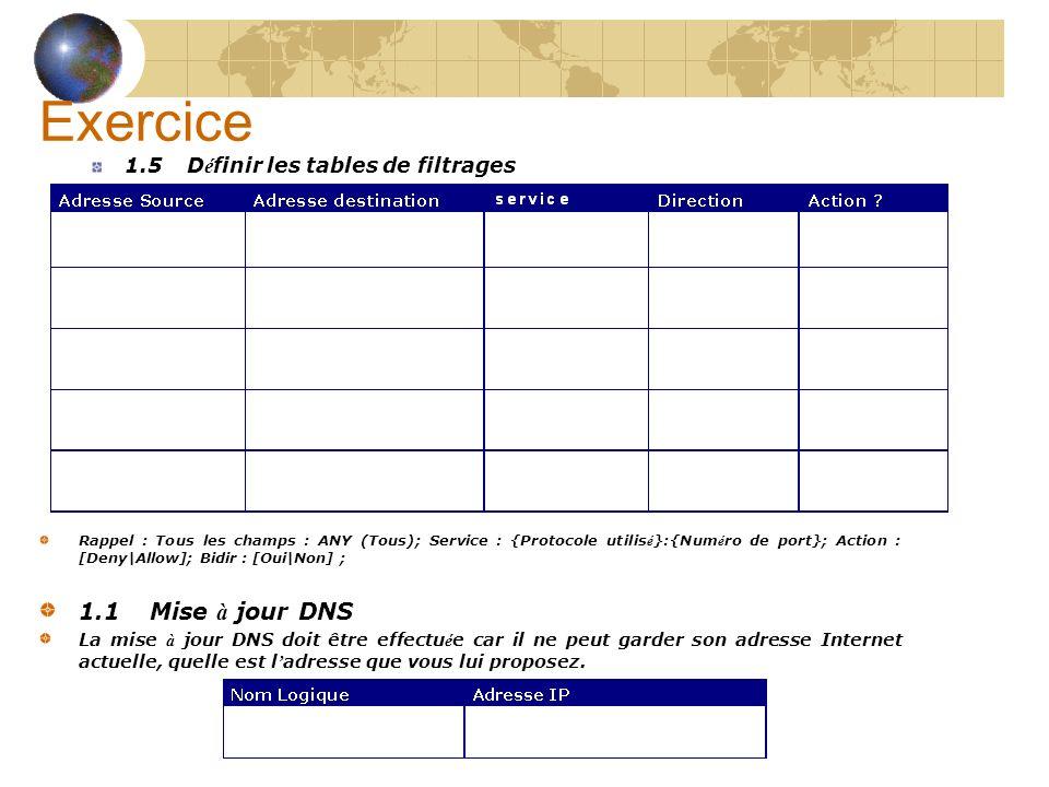 Exercice 1.5 D é finir les tables de filtrages Rappel : Tous les champs : ANY (Tous); Service : {Protocole utilis é }:{Num é ro de port}; Action : [Deny|Allow]; Bidir : [Oui|Non] ; 1.1 Mise à jour DNS La mise à jour DNS doit être effectu é e car il ne peut garder son adresse Internet actuelle, quelle est l adresse que vous lui proposez.Nom