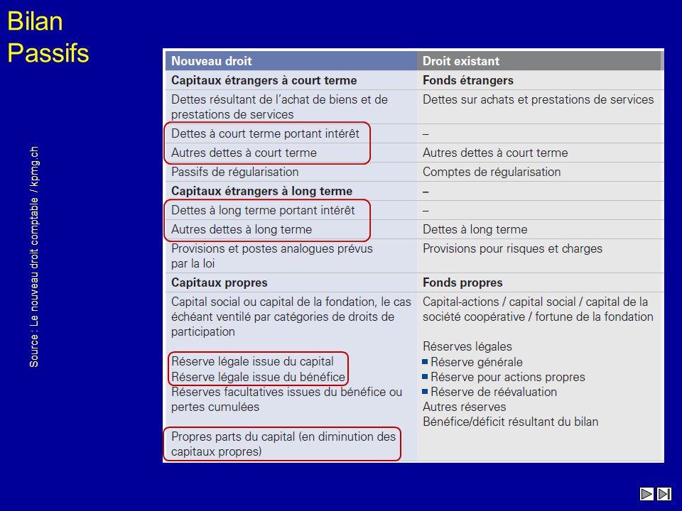 Source : Le nouveau droit comptable / kpmg.ch Bilan Passifs