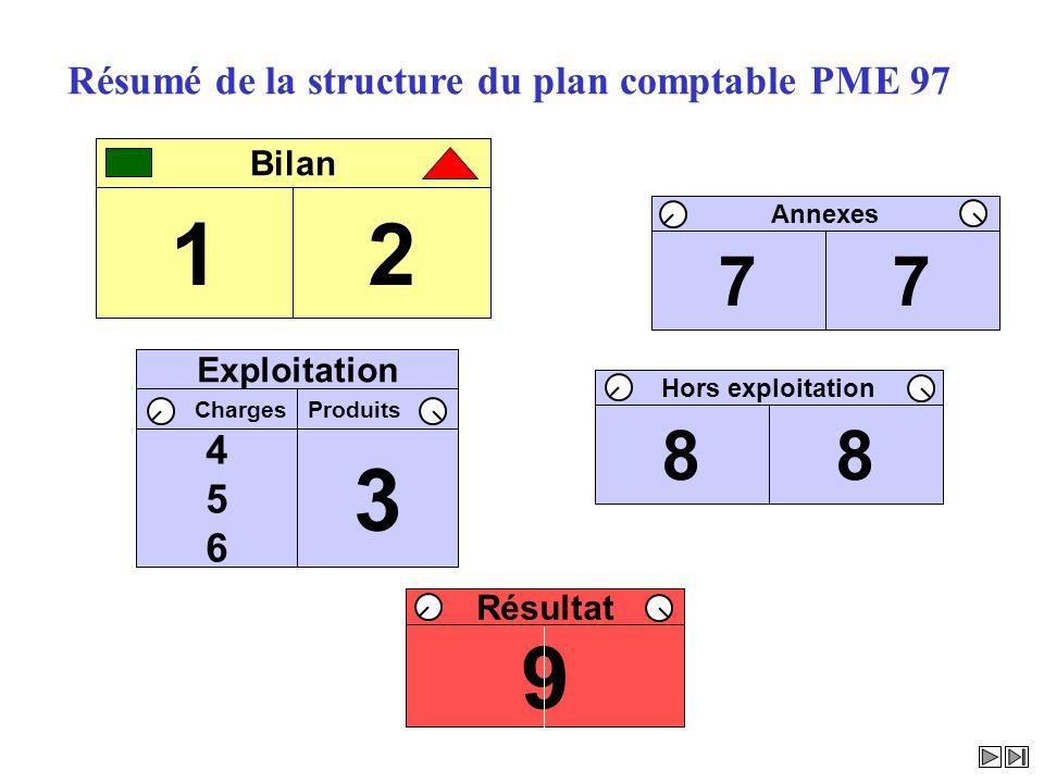 Bilan AnnexesHors exploitation ProduitsCharges Exploitation PP Résumé de la structure du plan comptable PME 97 12 Bilan 77 Annexes 88 Hors exploitatio