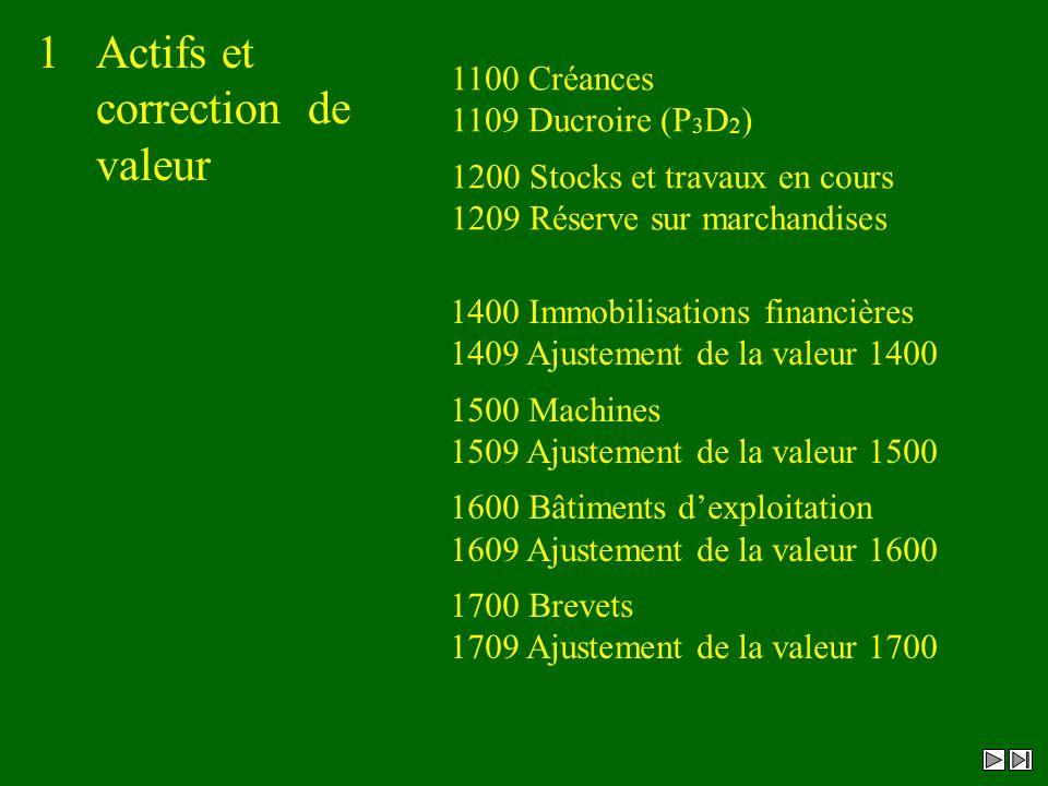 1Actifs et correction de valeur 1100 Créances 1109 Ducroire (P 3 D 2 ) 1200 Stocks et travaux en cours 1209 Réserve sur marchandises 1400 Immobilisati