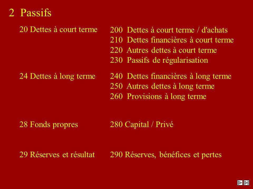 2 Passifs 200 Dettes à court terme / d'achats 210 Dettes financières à court terme 220 Autres dettes à court terme 230 Passifs de régularisation 240 D