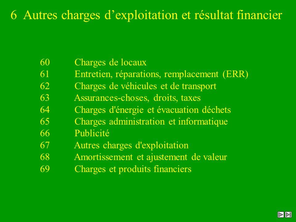 6 Autres charges dexploitation et résultat financier 60 Charges de locaux 61 Entretien, réparations, remplacement (ERR) 62 Charges de véhicules et de