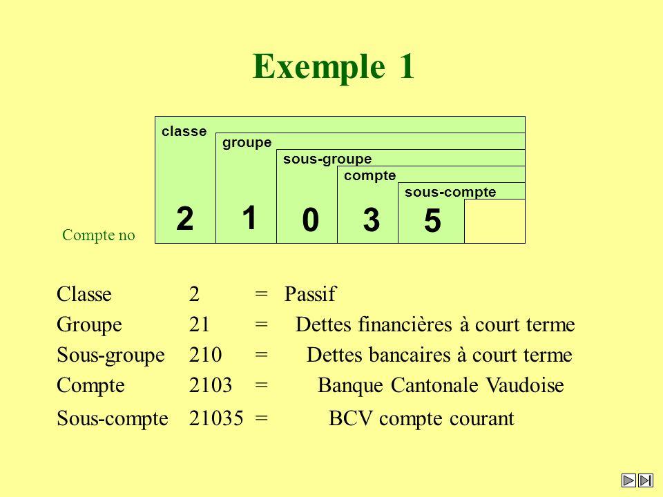 Exemple 1 Sous-compte21035= BCV compte courant sous-compte 5 compte 3 Compte2103= Banque Cantonale Vaudoise sous-groupe 0 Sous-groupe210= Dettes banca
