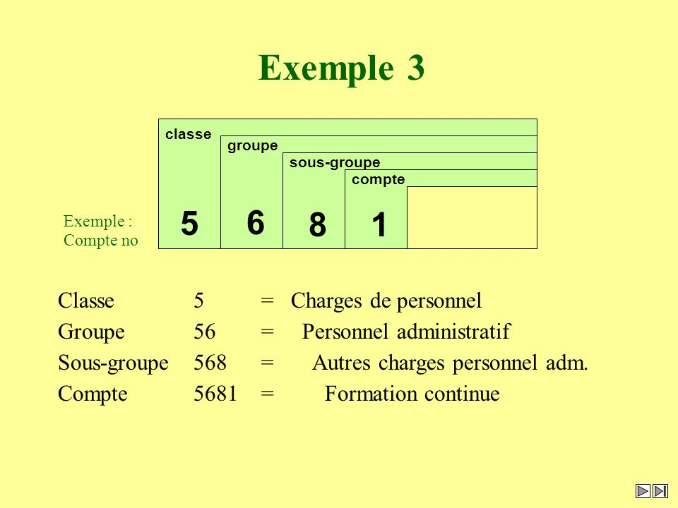 Exemple 3 compte 1 Compte5681= Formation continue sous-groupe 8 Sous-groupe568= Autres charges personnel adm. groupe 6 Groupe56= Personnel administrat