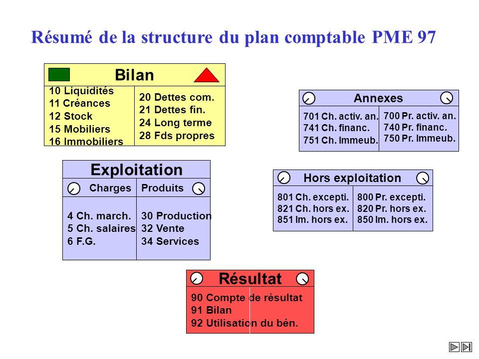 Bilan AnnexesHors exploitation ProduitsCharges Exploitation PP Résumé de la structure du plan comptable PME 97 10 Liquidités 11 Créances 12 Stock 15 M