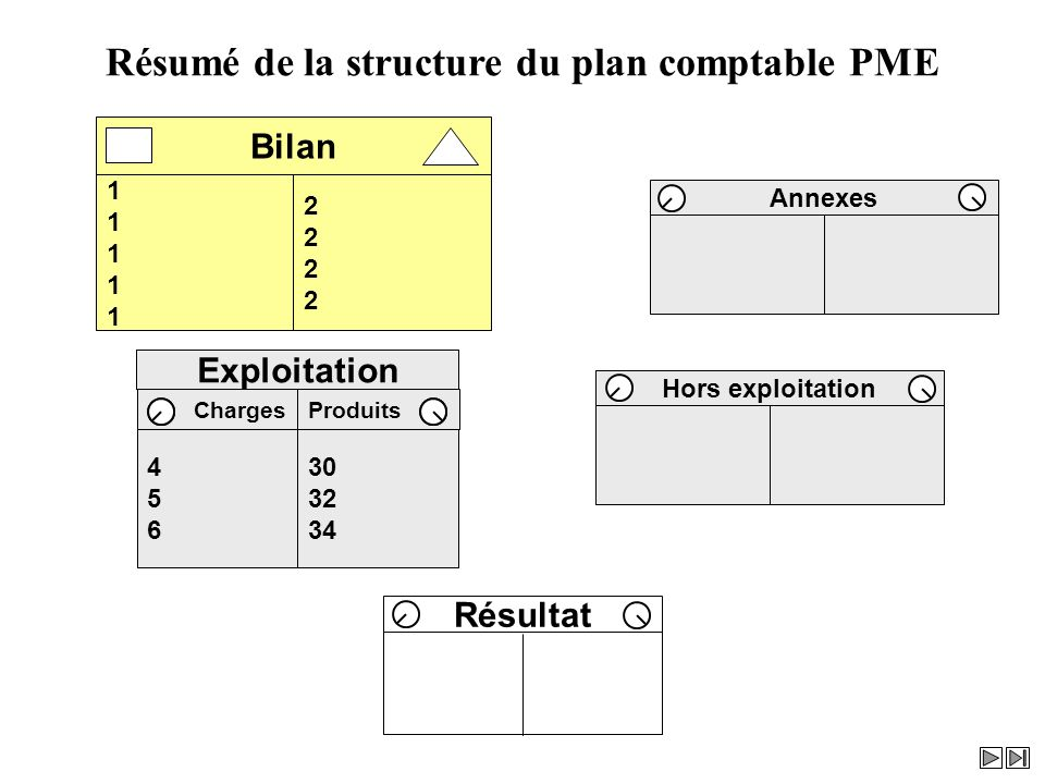 Bilan Annexes Hors exploitation ProduitsCharges Exploitation Résultat Résumé de la structure du plan comptable PME 1111111111 22222222 Bilan Hors expl