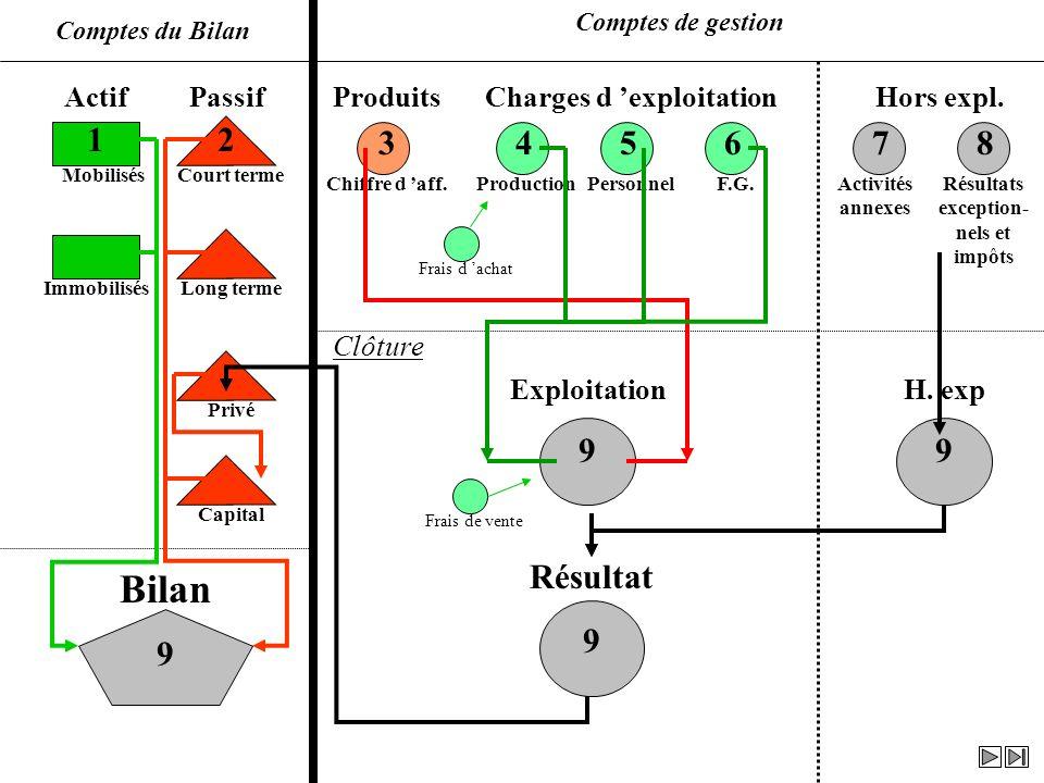 Actif 1 Court terme Long terme Privé Capital H. exp 9 Exploitation 9 Résultat 9 Bilan 9 Passif 2 Produits 3 Charges d exploitation 4 5 6 Hors expl. 7