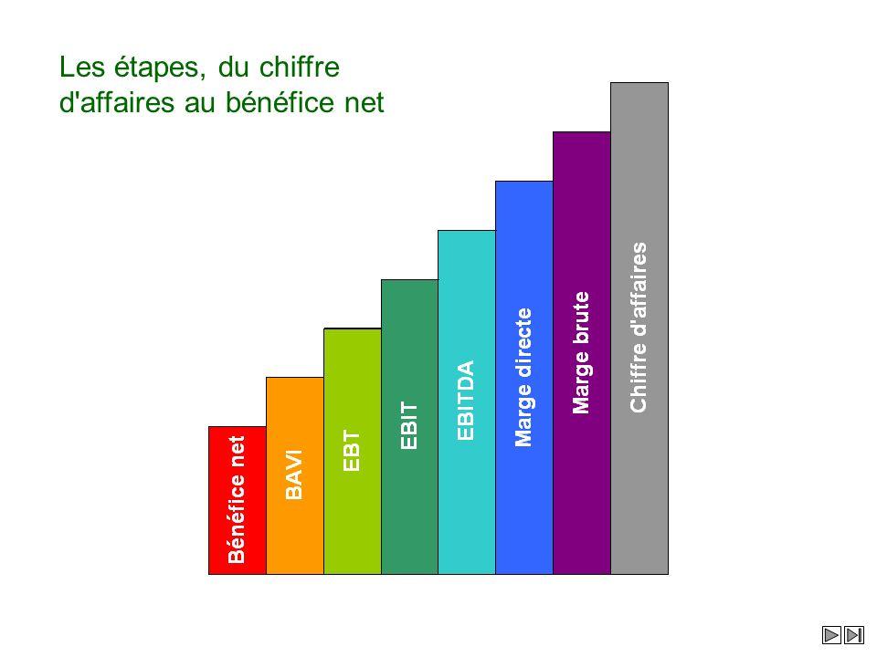 Les étapes, du chiffre d'affaires au bénéfice net