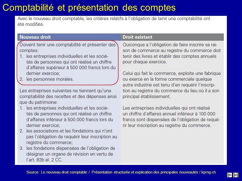 Source : Le nouveau droit comptable / Présentation structurée et explication des principales nouveautés / kpmg.ch Comptabilité et présentation des com