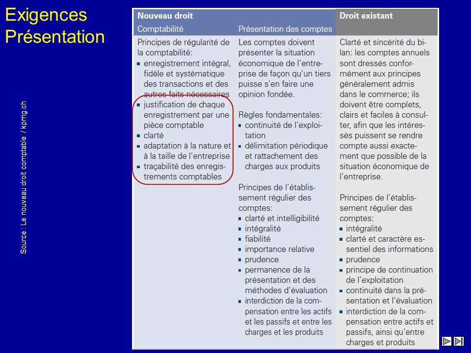 Source : Le nouveau droit comptable / Présentation structurée et explication des principales nouveautés / kpmg.ch Exigences Présentation