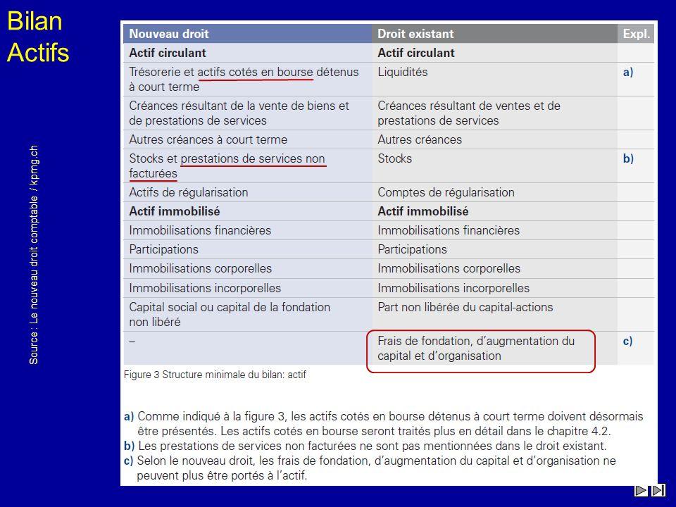 Source : Le nouveau droit comptable / kpmg.ch Bilan Actifs