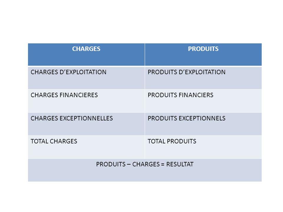 CHARGESPRODUITS CHARGES DEXPLOITATIONPRODUITS DEXPLOITATION CHARGES FINANCIERESPRODUITS FINANCIERS CHARGES EXCEPTIONNELLESPRODUITS EXCEPTIONNELS TOTAL