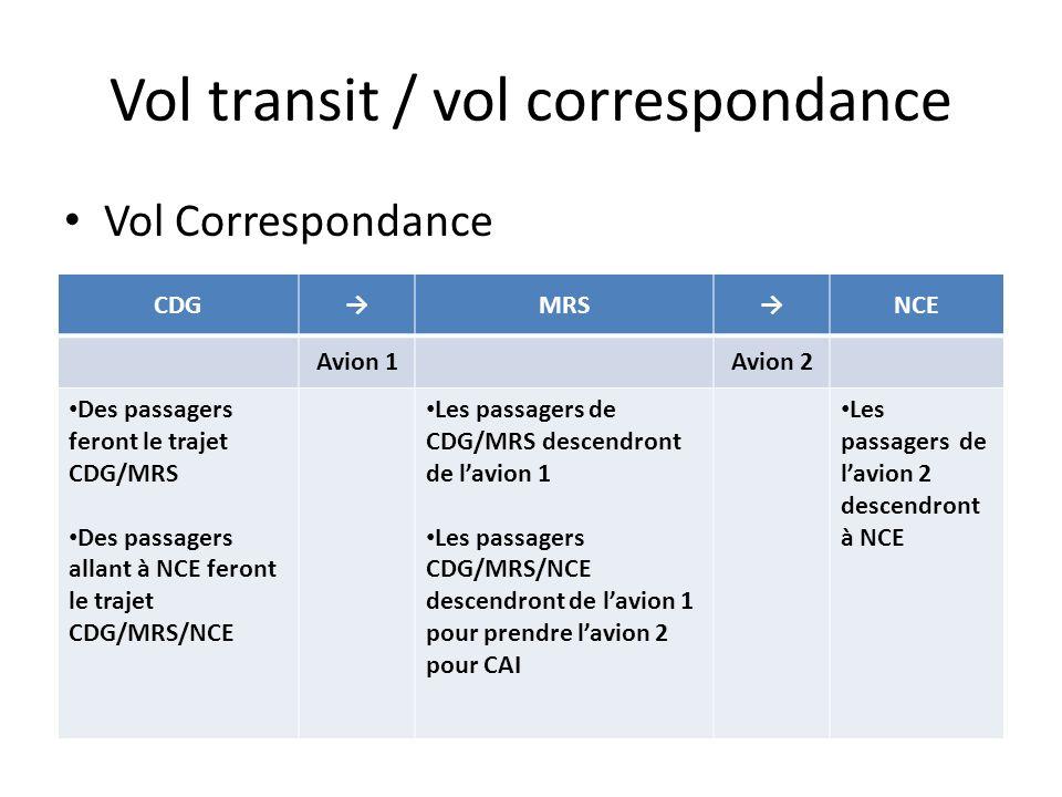 Vol transit / vol correspondance Vol Correspondance CDGMRSNCE Avion 1Avion 2 Des passagers feront le trajet CDG/MRS Des passagers allant à NCE feront