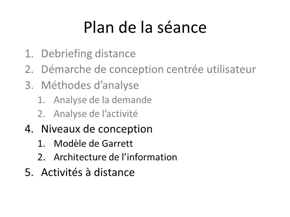 Plan de la séance 1.Debriefing distance 2.Démarche de conception centrée utilisateur 3.Méthodes danalyse 1.Analyse de la demande 2.Analyse de lactivit