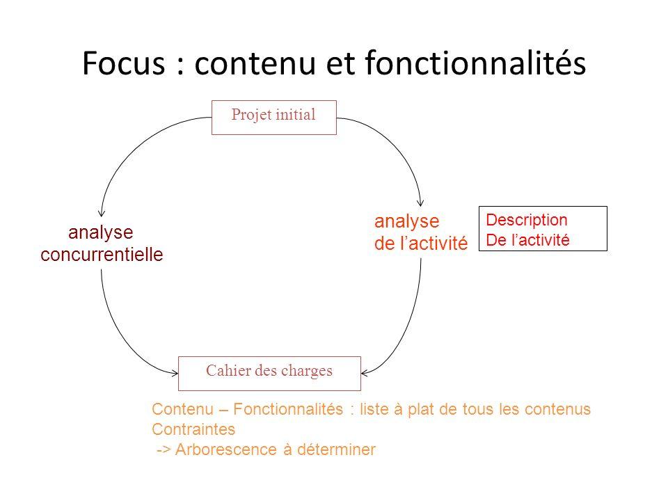 Focus : contenu et fonctionnalités Cahier des charges analyse de lactivité Contenu – Fonctionnalités : liste à plat de tous les contenus Contraintes -