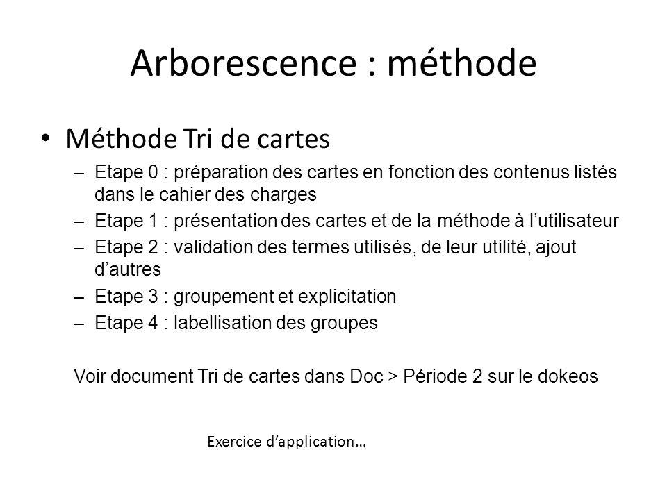 Arborescence : méthode Méthode Tri de cartes –Etape 0 : préparation des cartes en fonction des contenus listés dans le cahier des charges –Etape 1 : p