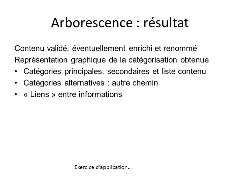Arborescence : résultat Contenu validé, éventuellement enrichi et renommé Représentation graphique de la catégorisation obtenue Catégories principales