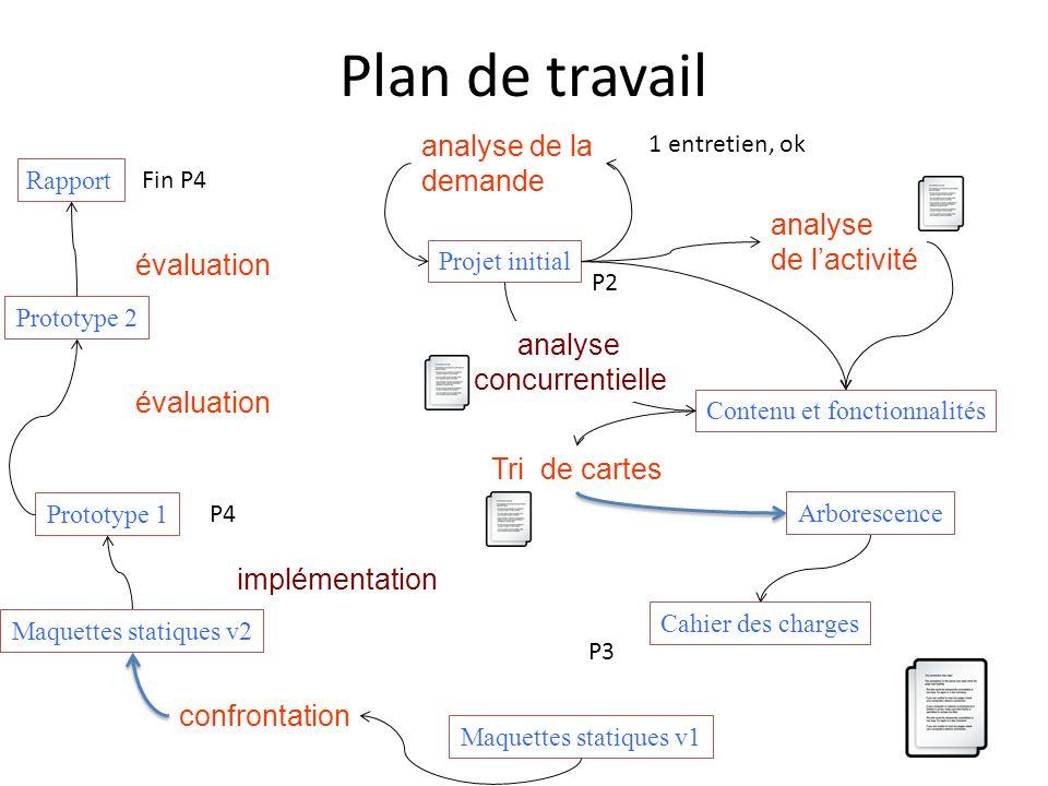 Plan de travail Contenu et fonctionnalités analyse de lactivité Prototype 1 évaluation Maquettes statiques v1 Projet initial analyse de la demande Pro