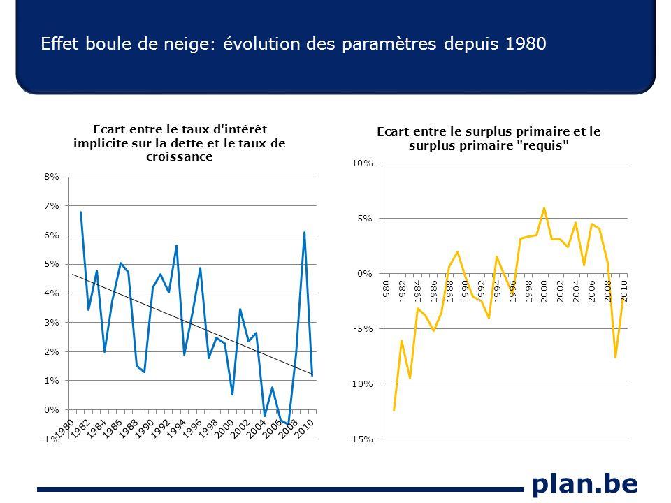 plan.be Effet boule de neige: évolution des paramètres depuis 1980