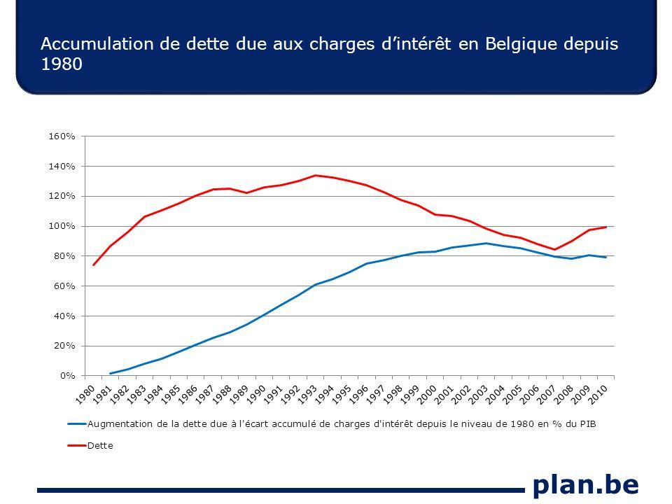 plan.be Accumulation de dette due aux charges dintérêt en Belgique depuis 1980
