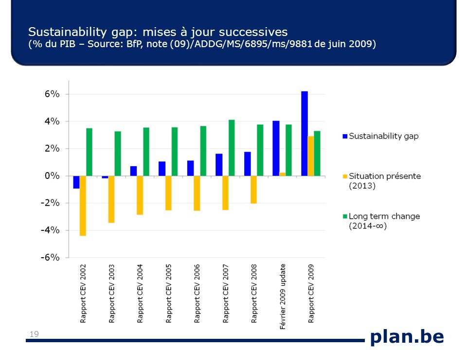 plan.be Sustainability gap: mises à jour successives (% du PIB – Source: BfP, note (09)/ADDG/MS/6895/ms/9881 de juin 2009) 19