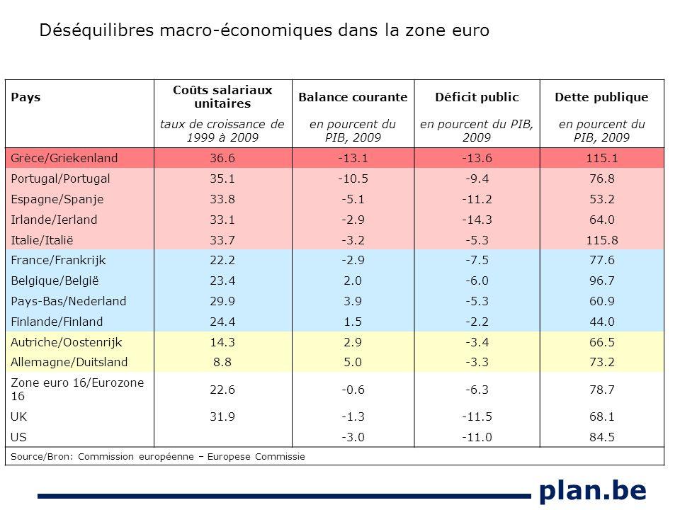plan.be Pays Coûts salariaux unitaires Balance couranteDéficit publicDette publique taux de croissance de 1999 à 2009 en pourcent du PIB, 2009 Grèce/Griekenland36.6-13.1-13.6115.1 Portugal/Portugal35.1-10.5-9.476.8 Espagne/Spanje33.8-5.1-11.253.2 Irlande/Ierland33.1-2.9-14.364.0 Italie/Italië33.7-3.2-5.3115.8 France/Frankrijk22.2-2.9-7.577.6 Belgique/België23.42.0-6.096.7 Pays-Bas/Nederland29.93.9-5.360.9 Finlande/Finland24.41.5-2.244.0 Autriche/Oostenrijk14.32.9-3.466.5 Allemagne/Duitsland8.85.0-3.373.2 Zone euro 16/Eurozone 16 22.6-0.6-6.378.7 UK31.9-1.3-11.568.1 US-3.0-11.084.5 Source/Bron: Commission européenne – Europese Commissie Déséquilibres macro-économiques dans la zone euro