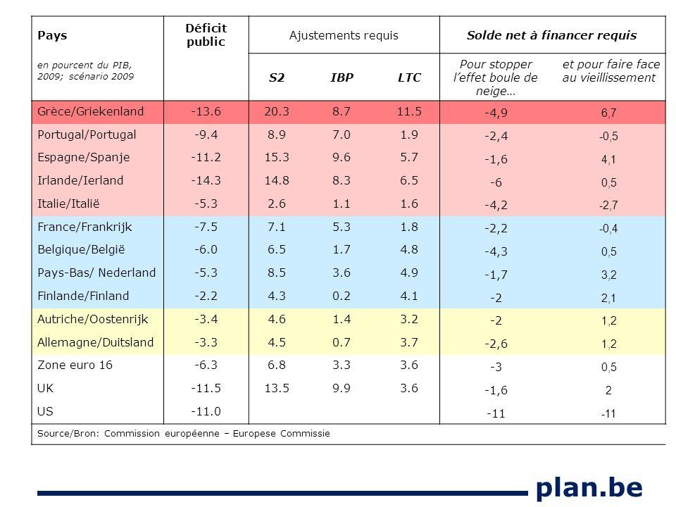 plan.be Pays Déficit public Ajustements requisSolde net à financer requis en pourcent du PIB, 2009; scénario 2009 S2IBPLTC Pour stopper leffet boule de neige… et pour faire face au vieillissement Grèce/Griekenland-13.620.38.711.5 -4,9 6,7 Portugal/Portugal-9.48.97.01.9 -2,4 -0,5 Espagne/Spanje-11.215.39.65.7 -1,6 4,1 Irlande/Ierland-14.314.88.36.5 -6 0,5 Italie/Italië-5.32.61.11.6 -4,2 -2,7 France/Frankrijk-7.57.15.31.8 -2,2 -0,4 Belgique/België-6.06.51.74.8 -4,3 0,5 Pays-Bas/ Nederland-5.38.53.64.9 -1,7 3,2 Finlande/Finland-2.24.30.24.1 -2 2,1 Autriche/Oostenrijk-3.44.61.43.2 -2 1,2 Allemagne/Duitsland-3.34.50.73.7 -2,6 1,2 Zone euro 16-6.36.83.33.6 -3 0,5 UK-11.513.59.93.6 -1,6 2 US-11.0 -11 Source/Bron: Commission européenne – Europese Commissie