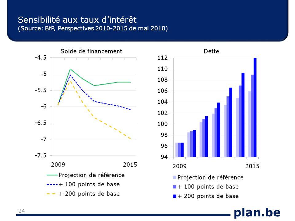 plan.be Sensibilité aux taux dintérêt (Source: BfP, Perspectives 2010-2015 de mai 2010) 24
