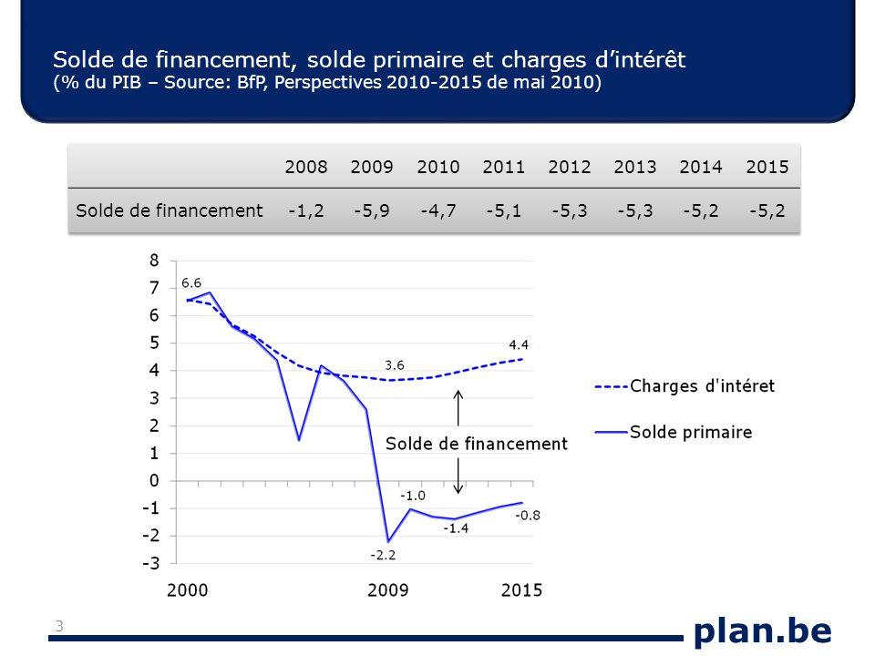 plan.be Solde de financement, solde primaire et charges dintérêt (% du PIB – Source: BfP, Perspectives 2010-2015 de mai 2010) 3