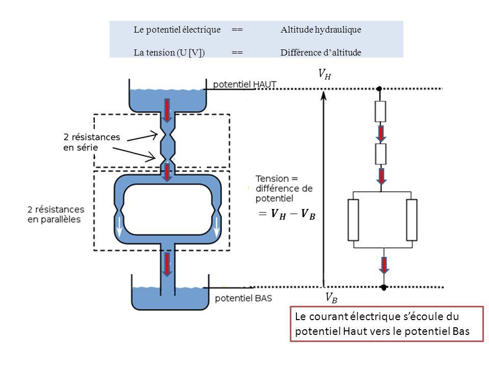 Le potentiel électrique == Altitude hydraulique La tension (U [V]) == Différence daltitude Le courant électrique sécoule du potentiel Haut vers le pot