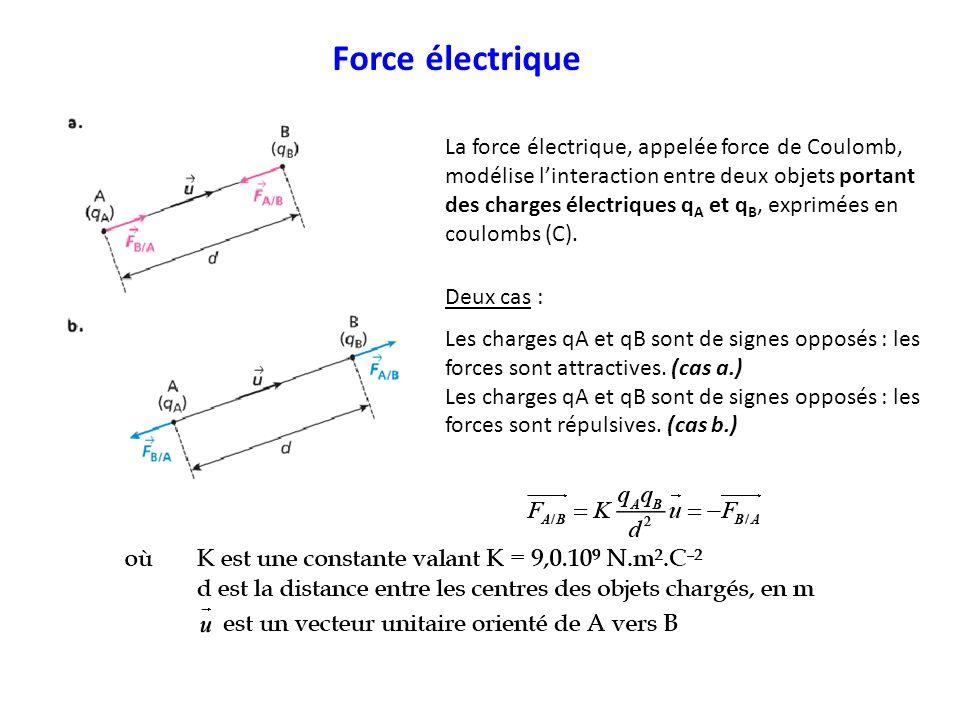 La force électrique, appelée force de Coulomb, modélise linteraction entre deux objets portant des charges électriques q A et q B, exprimées en coulom